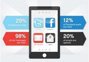 ข้อความ SMS มีอัตราการเปิดอ่านมากกว่า 90%
